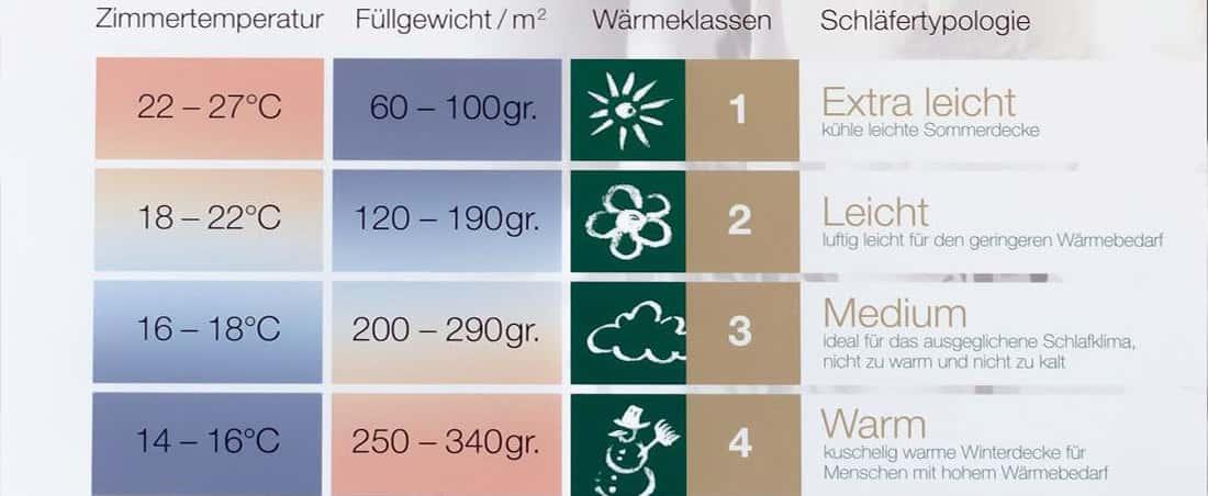 Welche Decke - Wärmestufen